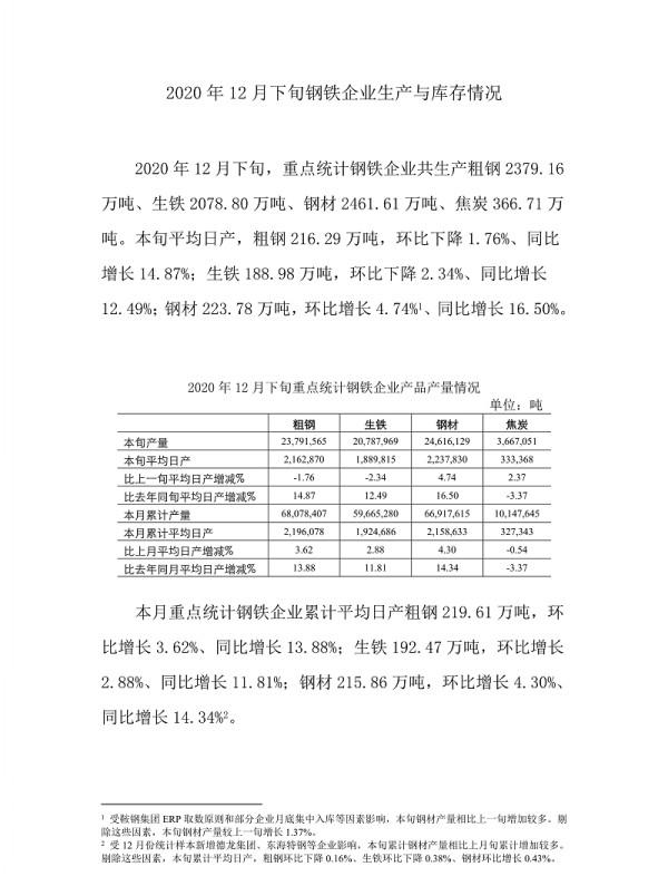 中钢协:2020年12月下旬钢铁企业生产与库存情形