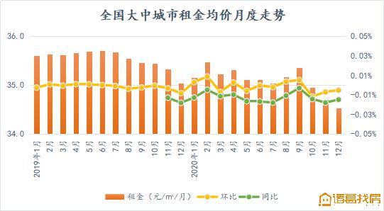 报告:12月三亚租金环比涨幅最高