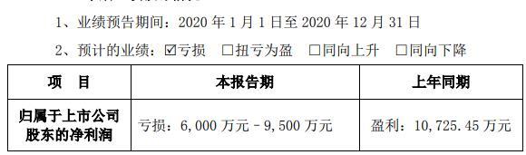 艾比森预计2020年净利润由盈转亏 净利润亏损6000万至9500万元