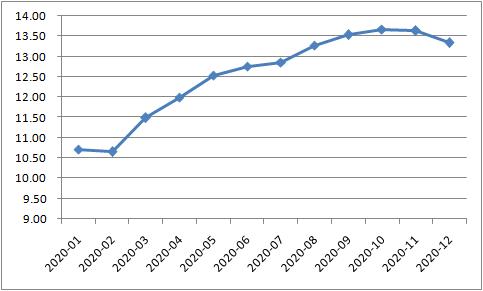 社会融资规模存量:同比(%)