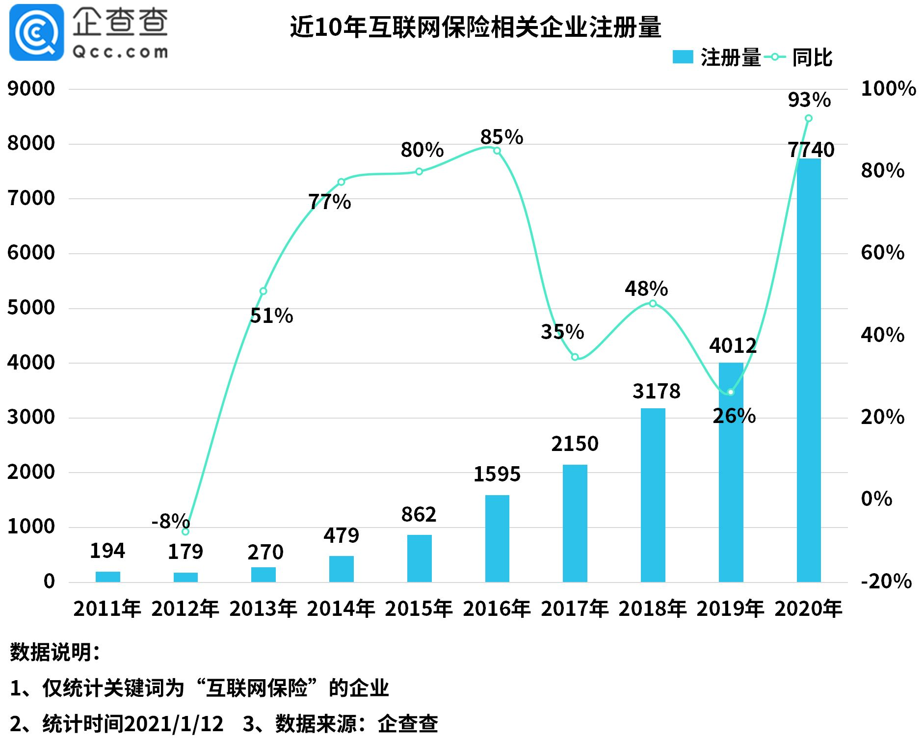 2020年 中国注册互联网保险相关企业同比增长93%