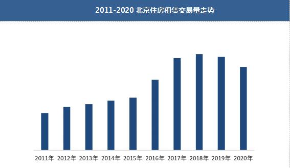2020年北京租赁市场量价齐跌,今年会触底回升吗?
