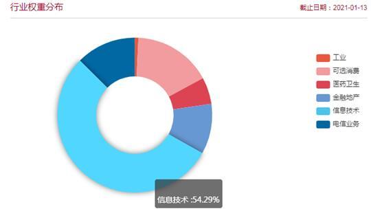 数据来源:中证指数公司官网