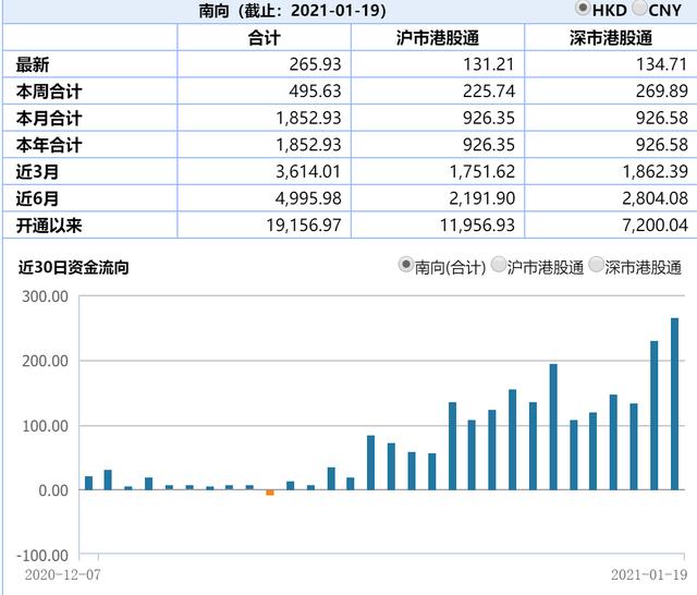 """""""这些港股ETF都涨停了!266亿港元南下抢筹又创新高 港股还能""""上车""""吗?"""