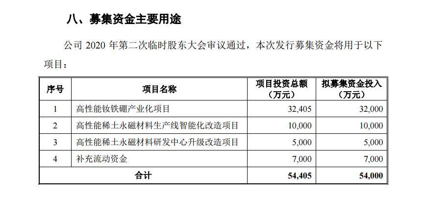 """""""天和磁材科创板IPO终止审核:主动撤单,子公司已资不抵债"""