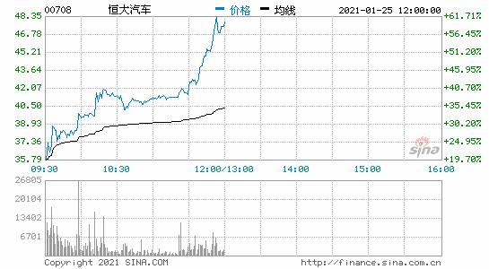 恒大汽车港股涨超60%市值突破4000亿港元
