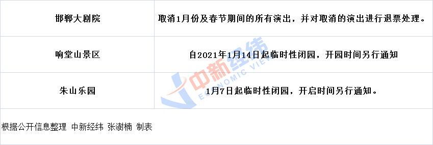 注意!北京、黑龙江等地多个景区暂停开放