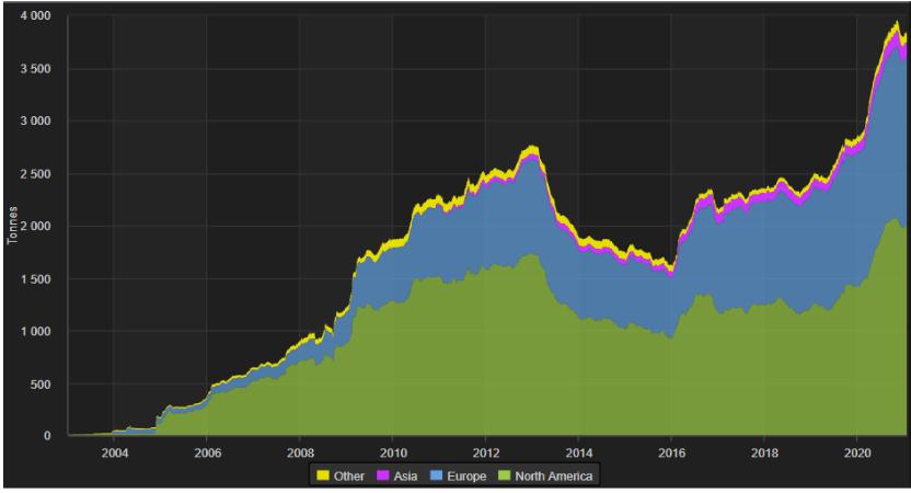 2020年黄金ETF净流入规模创纪录新高