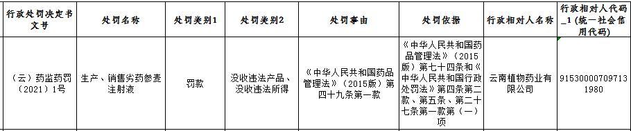 贵州百灵参股子公司植物药业生产销售劣药参麦注射液被药监局处罚 没收违法产品、违法所得及罚款