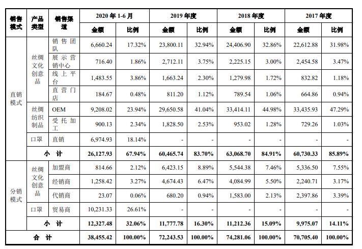 万事利IPO业绩难题:营收净利负增长 毛利持续下滑