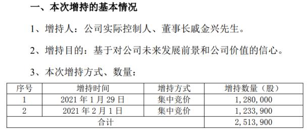 滨江集团董事长戚金兴增持251.39万股耗资1096.06万