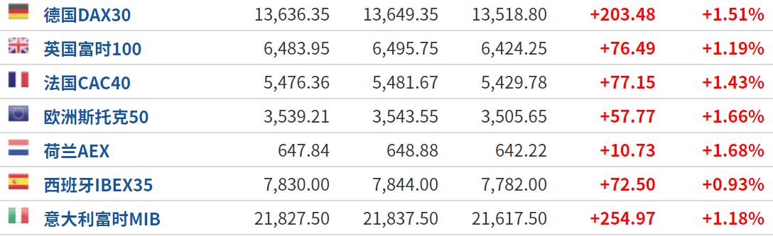美股盘前:三大期指集体反弹 白银概念股遭热炒