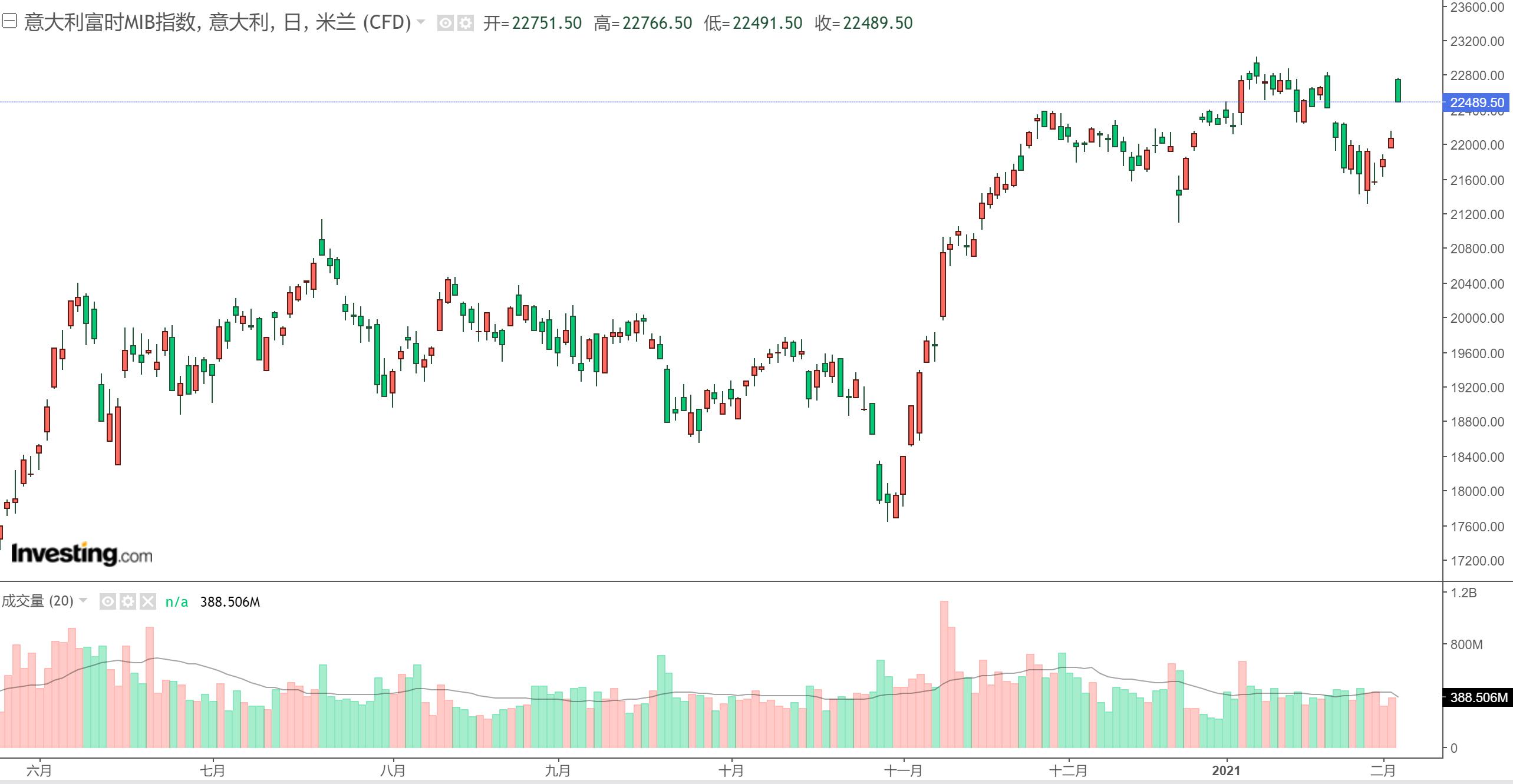 """欧洲""""鸽王""""德拉吉将受命组建意大利新政府 股市、债市闻风而动"""