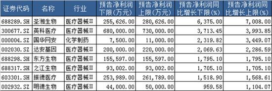 """医药""""大年"""":近四成药企2020年业绩翻倍 仟源医药、哈药股份领跌"""