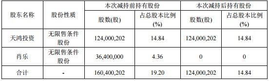 天舟文化最高预亏9.5亿,深交所问询是否调节利润?控股股东的一致行动人刚完成3640万股的清仓式减持