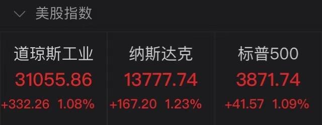 美股全线上涨,道指涨超330点!这只中概股4天暴涨339%,发生了什么?