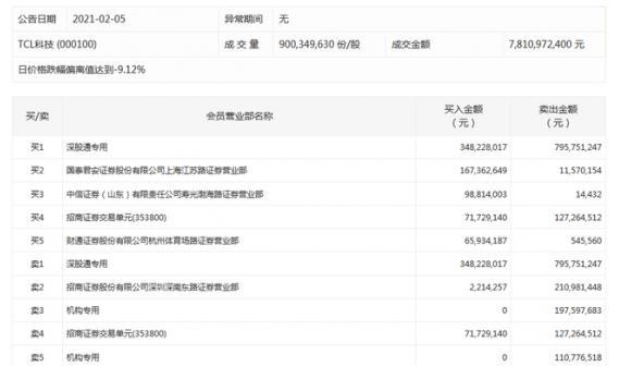 TCL科技面板满产满销,股价却封跌停板