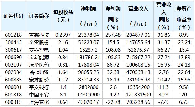 15股公布年报 5股净利润增幅翻倍