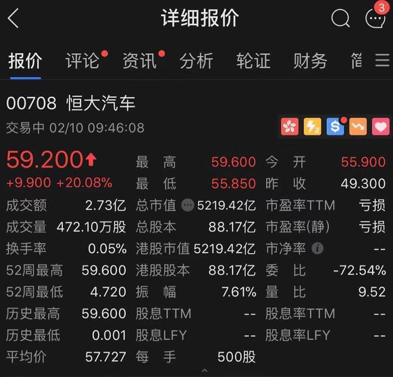 快讯丨恒大汽车发布三款车型 开盘股价高升20%