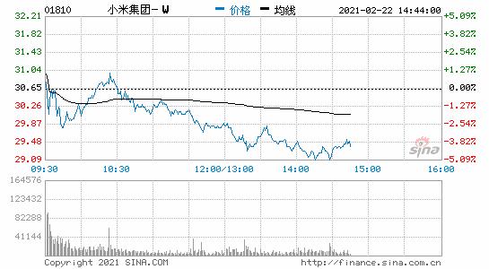 小米集团跌幅一度扩大至5%此前一度涨近2%