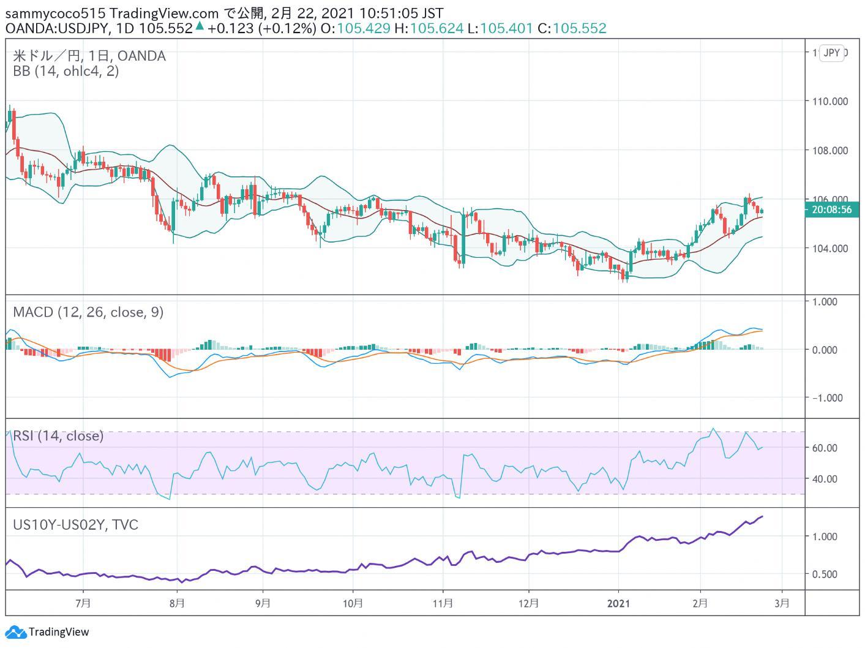 东京外汇股市日评:日经指数走低,美元兑日元汇率回落盘整