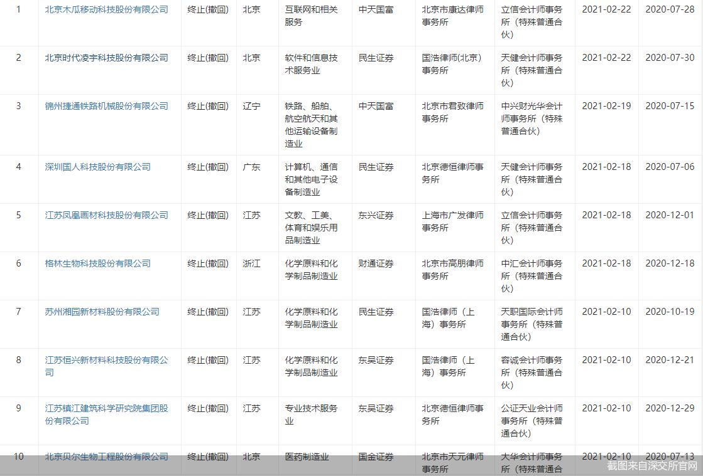 「配资平台来牛金所」注册制下撤单潮起 创业板IPO占比逾六成