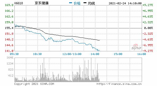 香港恒生科技指数跌幅扩大至6%京东健康跌近9%