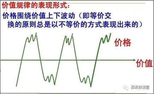 吴大葱:期货市场价格运动原理(三)