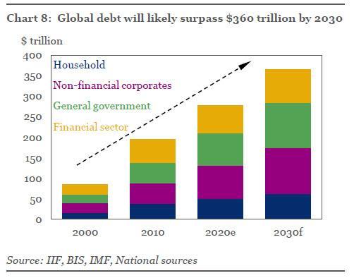 怎解?通胀压力已摆上桌面 全球央行却无力承担更高利率-图2