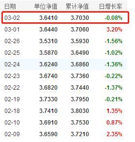 牛年看牛基!知名基金经理冯明远基金最新净值情况一览(3月3日)