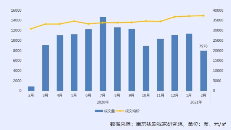 2月南京二手房成交缩水3成 房价依然小幅上涨
