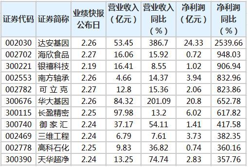 616股公布2020年业绩快报 19股净利润超100亿元