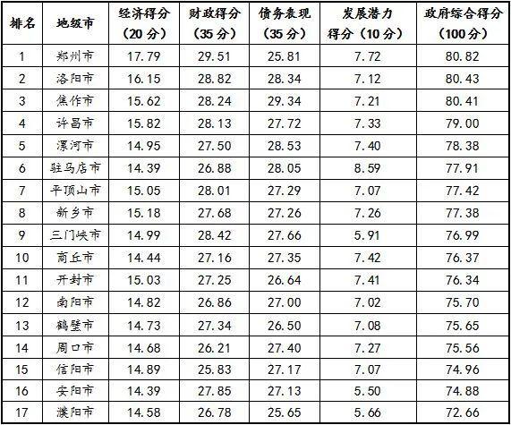 gdp2021河南排名_河南牧业经济学院排名