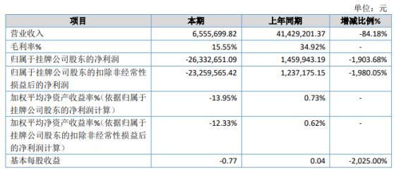 海昌药业2020年亏损2633.27万同比由盈转亏生产成本增加