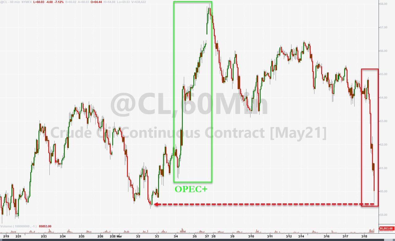「配资平台」原油期货一夜暴跌9%,凭什么油跌得最惨?