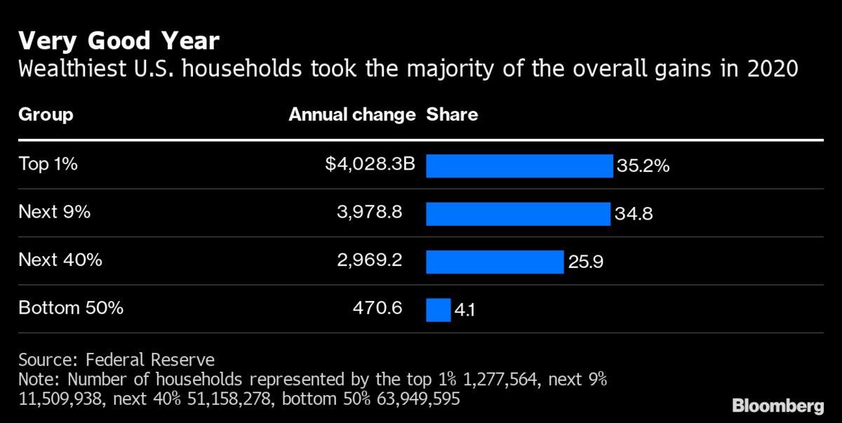 疫情年如何影响财富分配?最富有1%美国人鲸吞逾1/3新增财富
