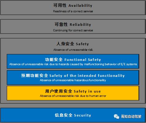 解说功能安全 [一]:汽车操作安全体系下的功能安全