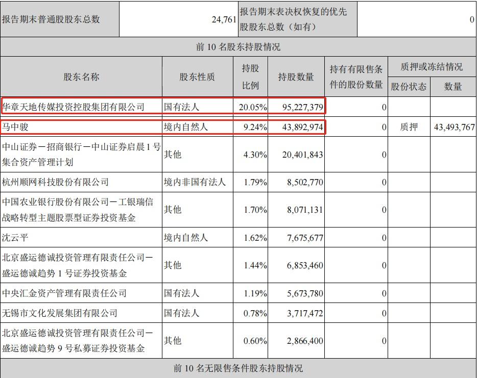 爆款电视剧《山河令》制作方去年预亏超2亿,十多位核心骨干离职,发生了什么?
