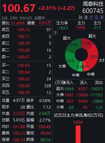 """拟24亿元接手欧菲光""""果链""""资产,闻泰科技涨超2%"""