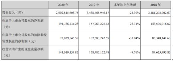 嘉欣丝绸2020年净利增长23.3%:董事长周国建薪酬88.37万