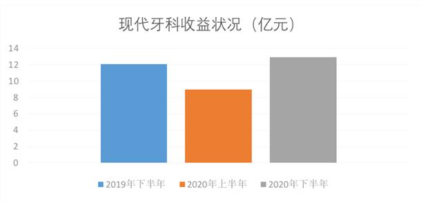现代牙科:2020下半年业绩反转 核心溢利增长179%