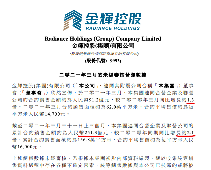 金�x控股前3月累��N售同比增�L�s2.1倍 行�I百��排名提升11��名次