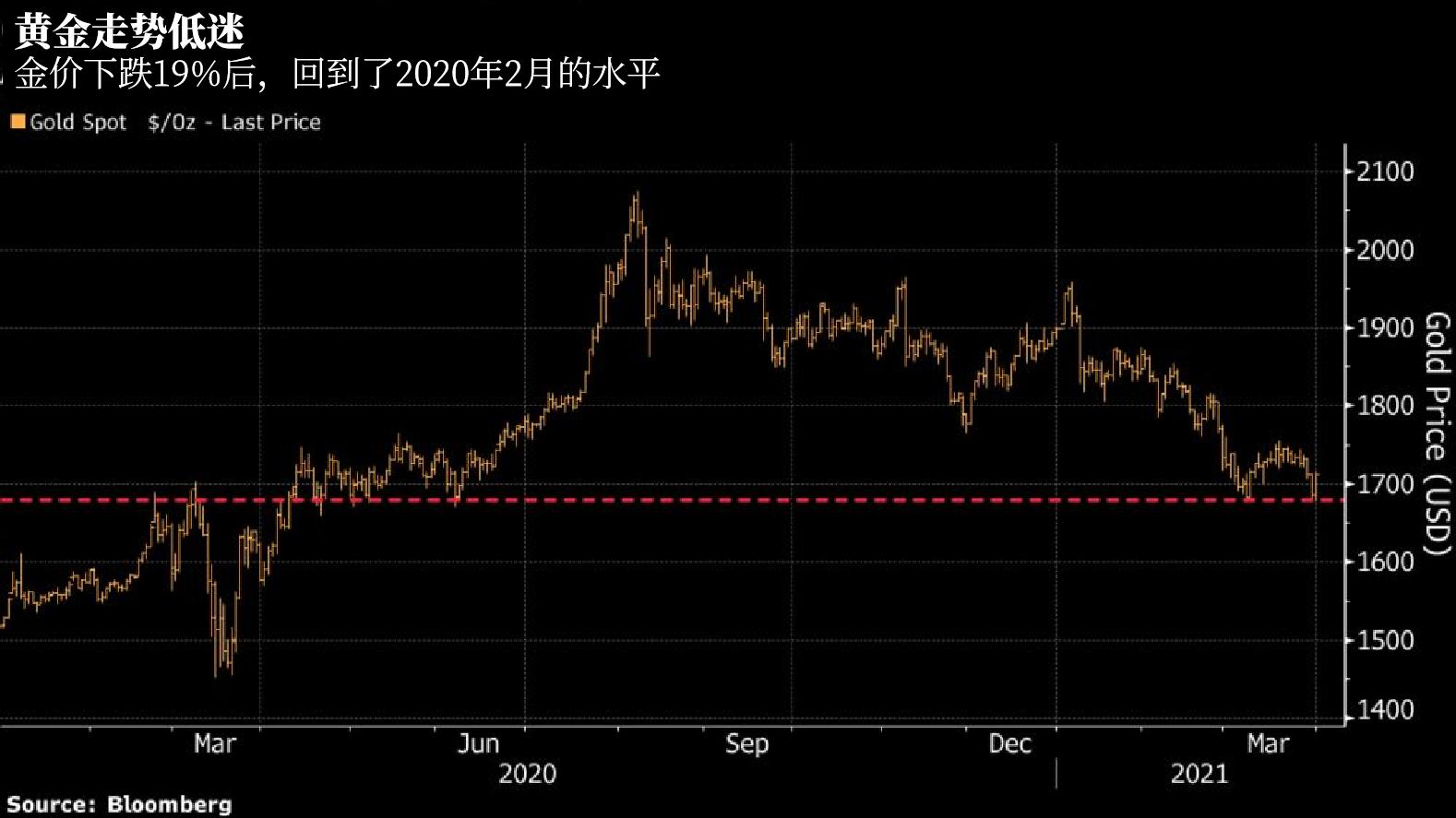 黄金处境有多难?通胀为何救不了金价?