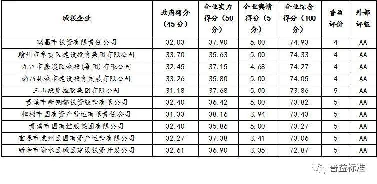 2021年江西省地方政府与城投平台专题分析报告:中部地区的经济洼地,强省会突围之路任重道远