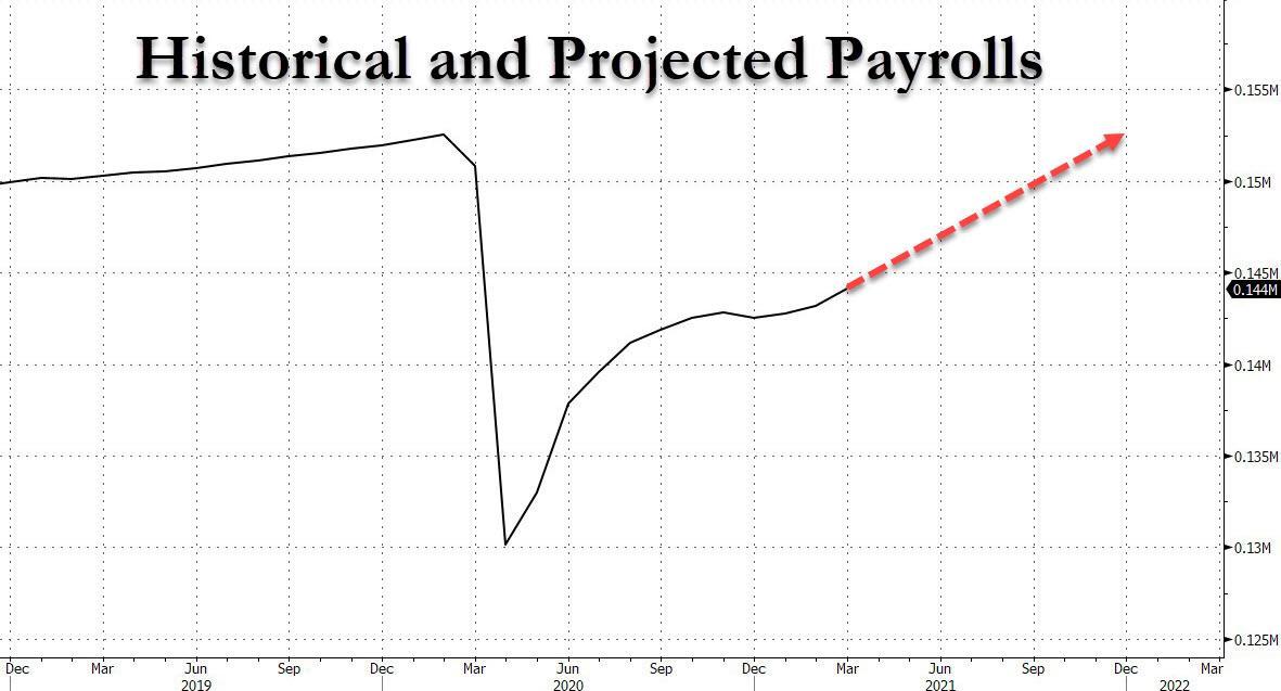 """""""美银美林:未来9个月美国非农都接近100万"""