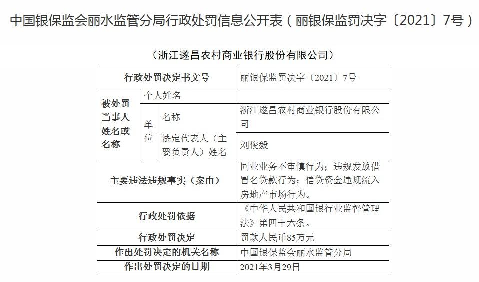 因违规发放借冒名贷款等,浙江遂昌农商银行被罚85万
