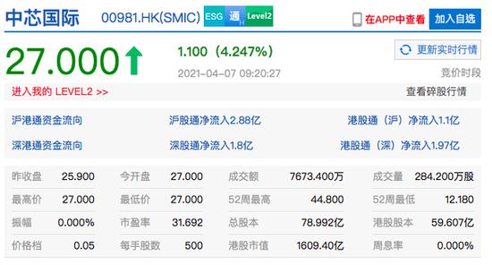 香港恒生指�甸_�P�q0.56% 中芯���H�_�q超4%
