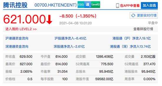 腾讯控股日内成交额达1285亿港元,创历史新高