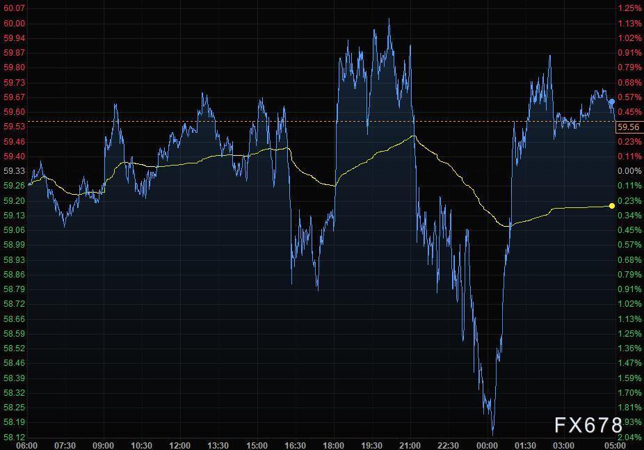4月8日财经早餐:美联储不急于减码,美元上扬黄金走低,油价大幅回升
