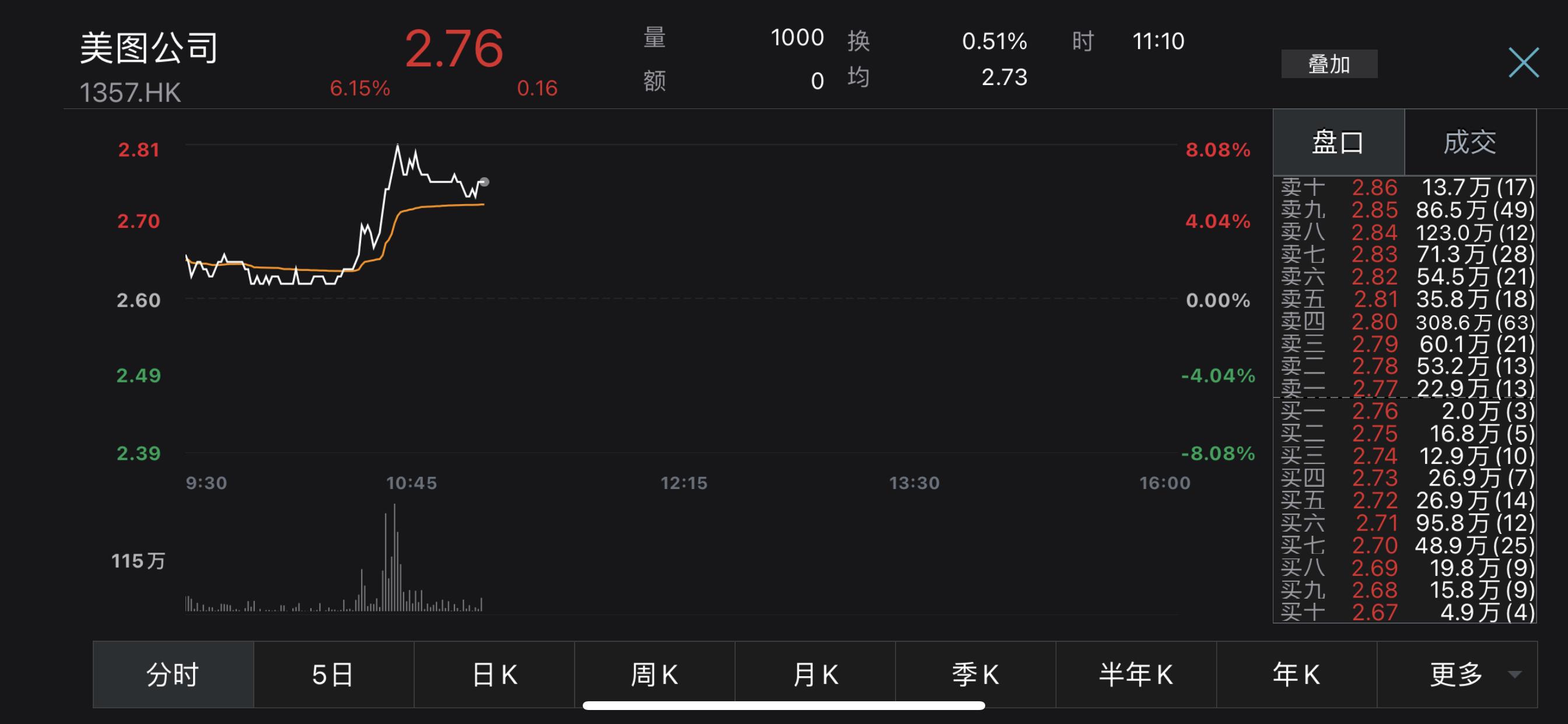 美图股价盘中涨超8% 再斥资1千万美元购买加密货币